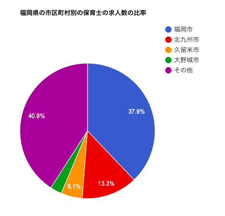 福岡県の市区町村別の保育士の求人数の比率