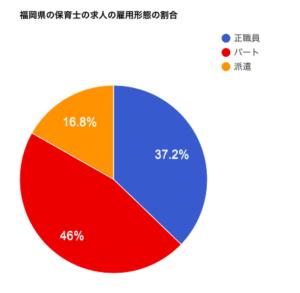 福岡県の保育士の求人の雇用形態の割合