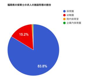 福岡県の保育士の求人の施設形態の割合