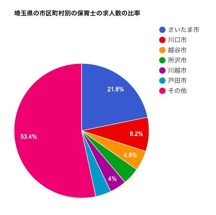 埼玉県の市区町村別の保育士の求人数の比率