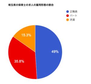 埼玉県の保育士の求人の雇用形態の割合