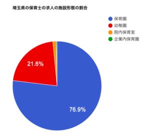埼玉県の保育士の求人の施設形態の割合