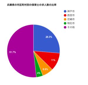 兵庫県の市区町村別の保育士の求人数の比率