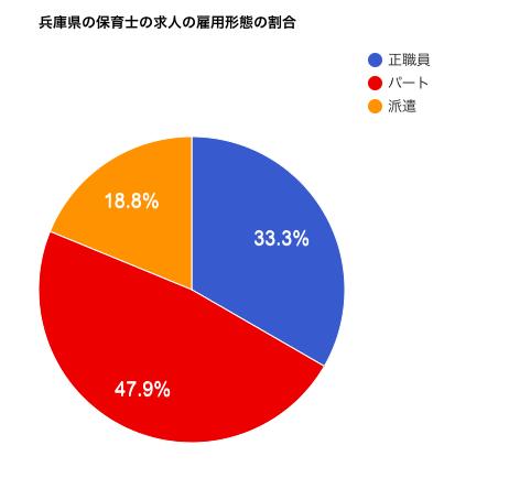 兵庫県の保育士の求人の雇用形態の割合