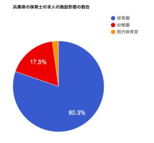 兵庫県の保育士の求人の施設形態の割合