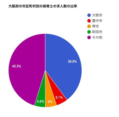大阪府の市区町村別の保育士の求人数の比率