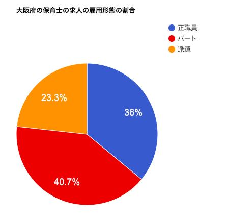 大阪府の保育士の求人の雇用形態の割合