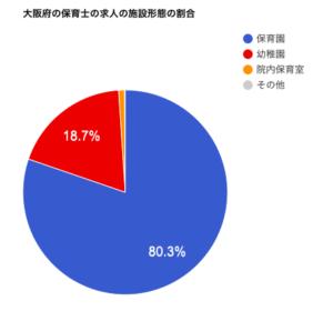 大阪府の保育士の求人の施設形態の割合