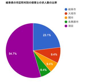 岐阜県の市区町村別の保育士の求人数の比率