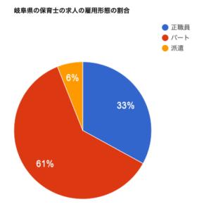 岐阜県の保育士の求人の雇用形態の割合