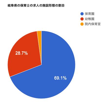 岐阜県の保育士の求人の施設形態の割合