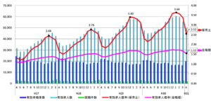【平成31年度】保育士の有効求人倍率からおすすめの就業エリア・転職時期を考察【最新】